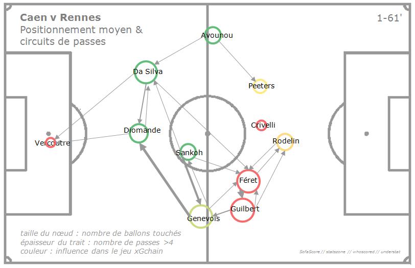 Caen 2 – Rennes 2,l'analyse